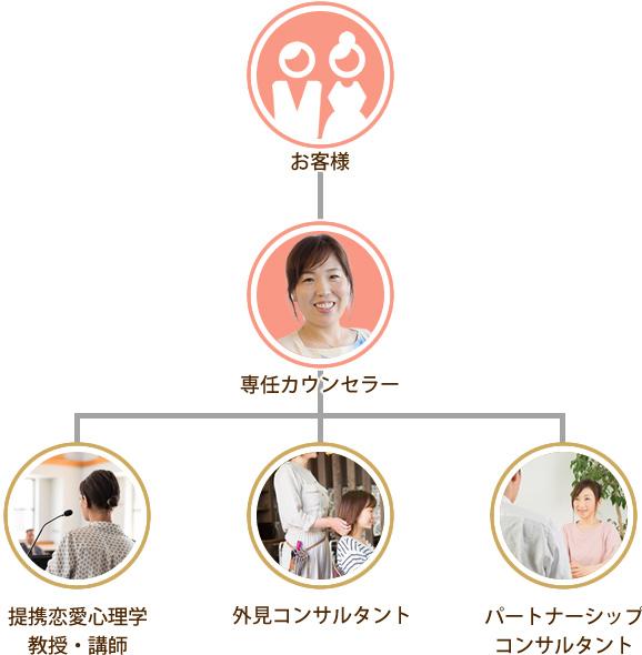 お客様→専任カウンセラー→提携恋愛心理学教授・講師/外見コンサルタント/パートナーシップコンサルタント
