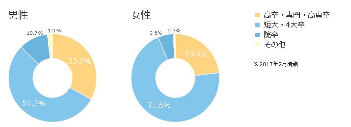 最終学歴の割合