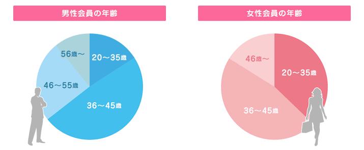 会員の年齢の割合