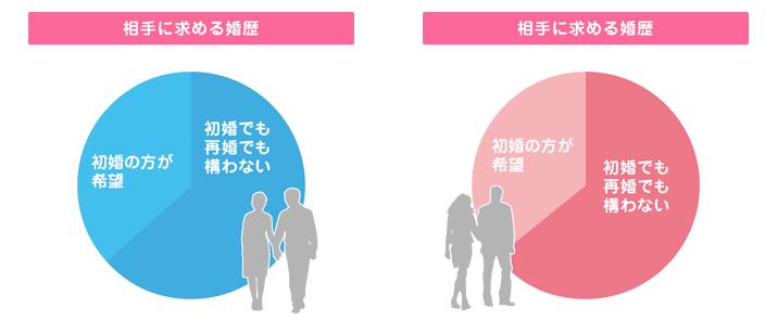 会員が相手に求める婚暦の割合