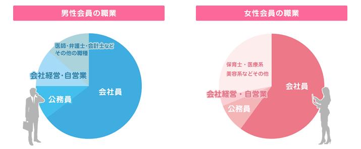 会員の職業の割合
